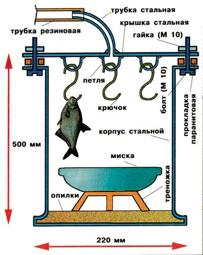Схема домашней коптильни.
