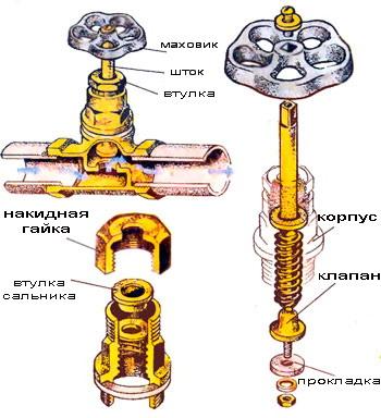 ремонт вентиля