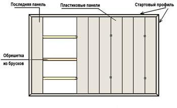 монтаж пластиковых панелей на деревянную обрешетку
