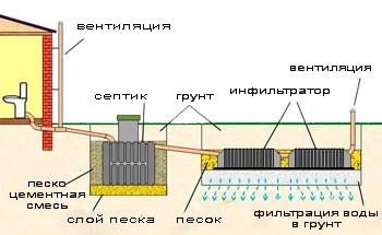 схема септика для загородного дома