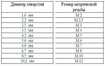 tablica_vybora_metchikov_dlja_narezanija_rezby