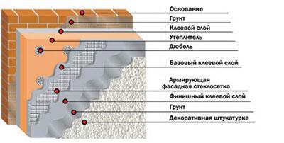 технология мокрый фасад