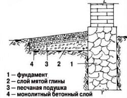 отмостка с монолитным слоем бетона для пучинистых грунтов