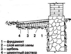 отмостка с щебеночным покрытием и проливкой цементным раствором
