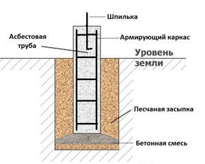 фундамент из асбоцементных труб